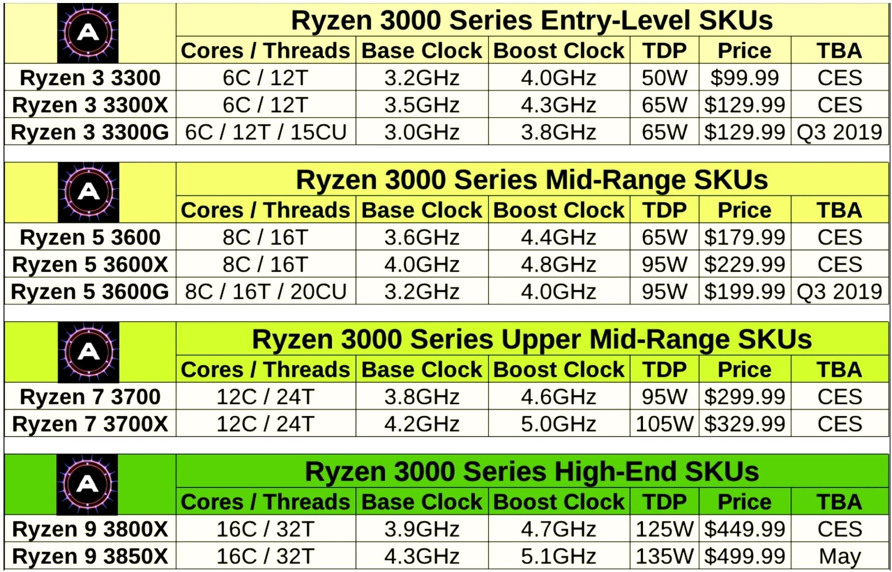 Amd Ryzen 3000 With 16 Core 5 1 Ghz Models Specification And Prices