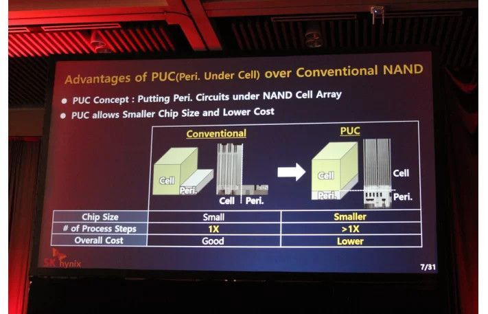 SK Hynix launches the first 96-layer 512Gb-4D NAND CTF flash