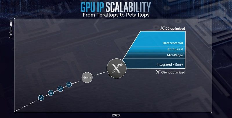 Intel will be exhibiting its 11th generation graphics processor at GDC 2019
