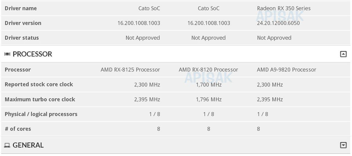 AMD Cato RX-8125, RX-8120 and A9-9820 appeared in UL