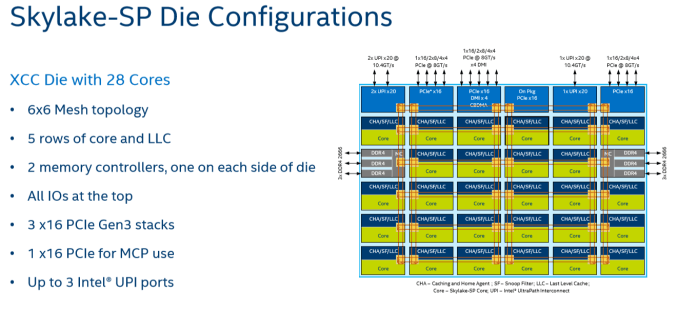 Intel Introduces Skylake SP Scalable Processors with 56