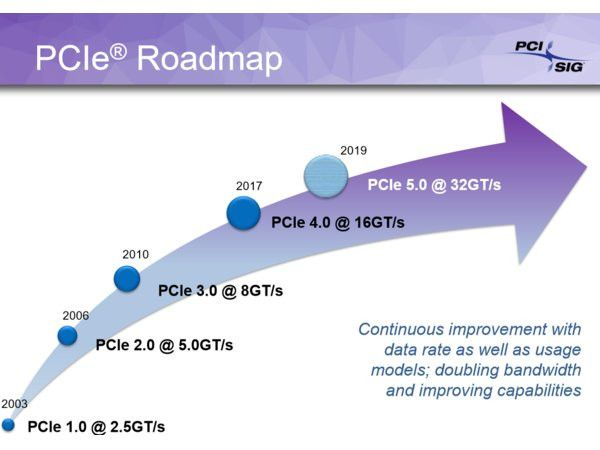 PCI-SIG publishes the final specification of the PCIe 4.0 standard