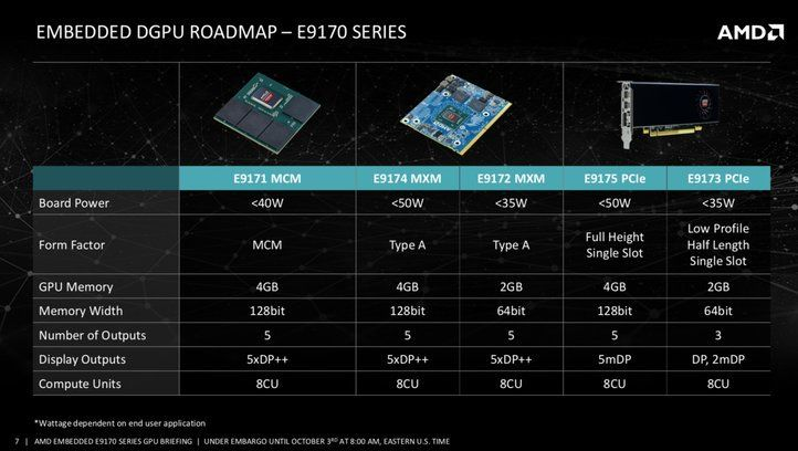 AMD unveils new E9170 graphics card in PCIe, MCM and MXM format