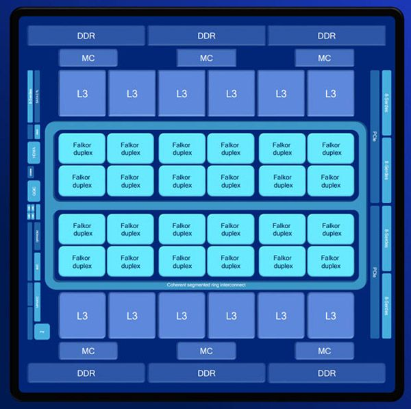 Qualcomm begins commercial deliveries Centriq 2400: the first 10-nm server processors