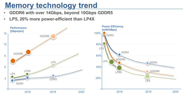 Micron will face 2018 with a strong commitment to GDDR6 memory