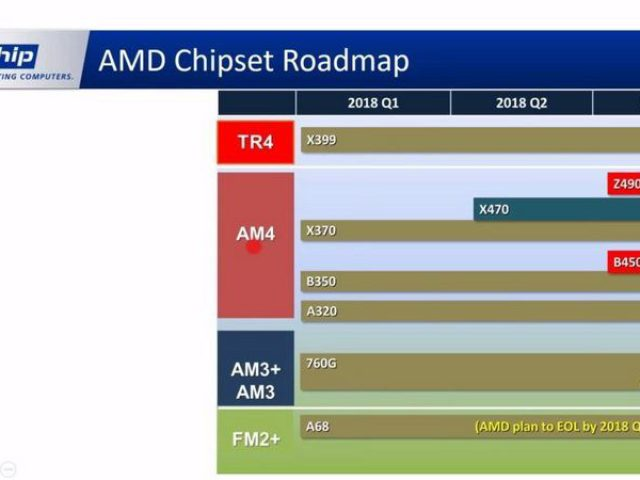 BlueChip affirms the existence of the AMD Z490 and Intel