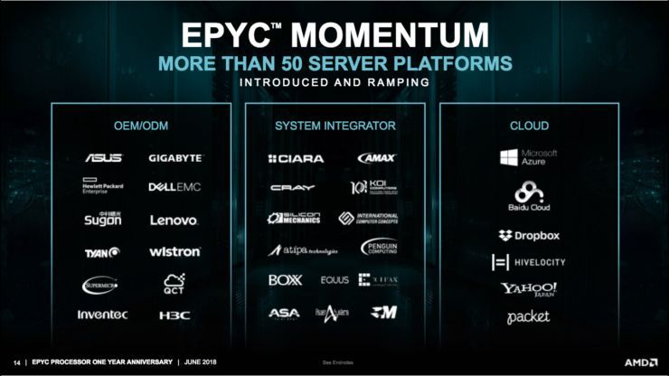 The CPUs for 7nm AMD EPYC 'ROME' servers will arrive in 2019
