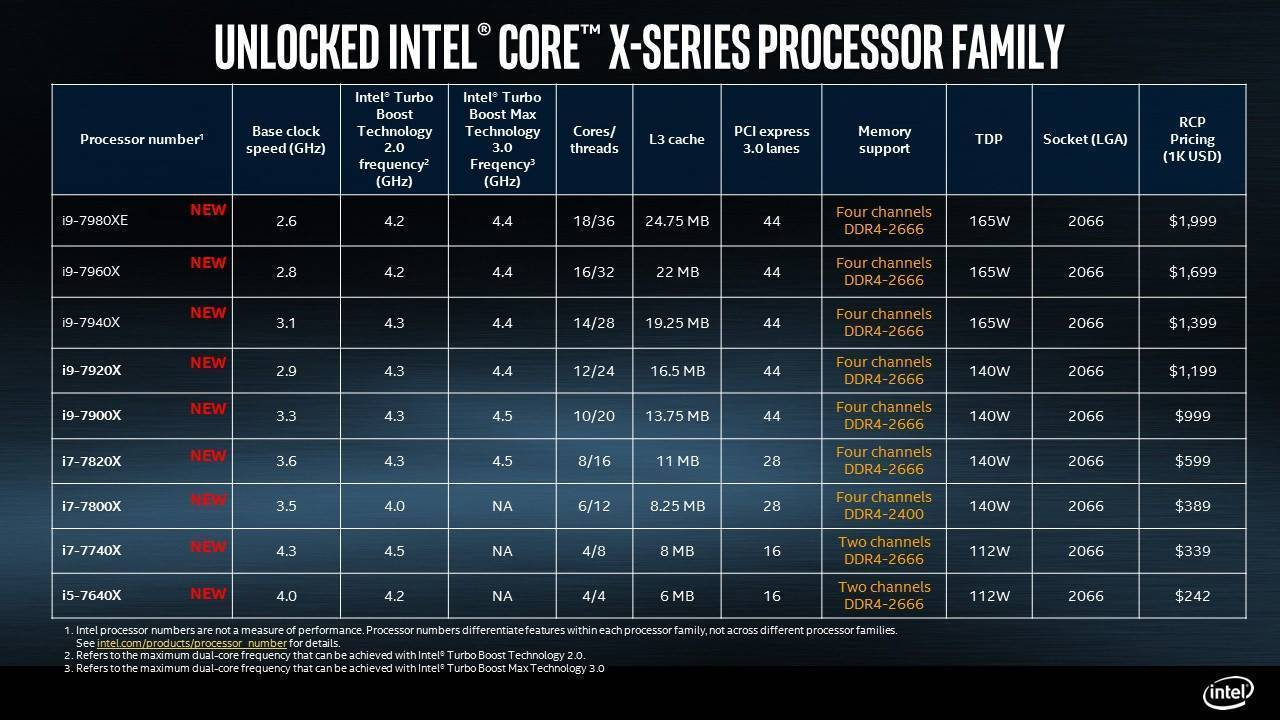 Intel Roadmap for 2018 and 2019: everything you need to know