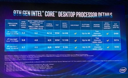 Intel officially unveiled Core i9 9900K, Core i7 9700K and Core i5
