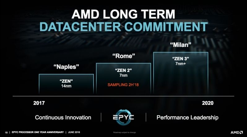 AMD Zen 3 (Milan) processors will not use DDR5 - OptoCrypto