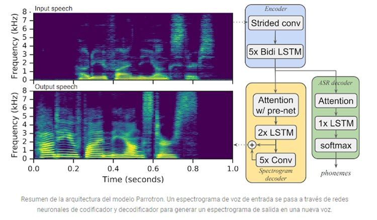 Artificial intelligence: Google Parrotron Al developed to help people with speech disorders