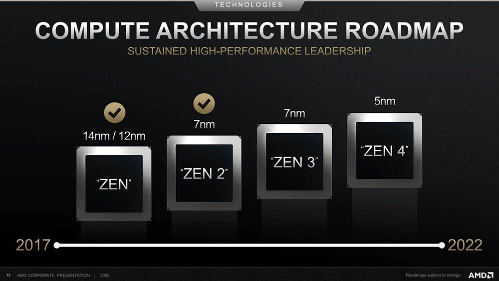 TSMC and AMD plan on an optimized 5nm node for Zen 4 and RDNA 3