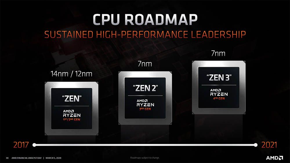 AMD Zen 3 based Ryzen 4000 processors would have IPC increases of up to 20%
