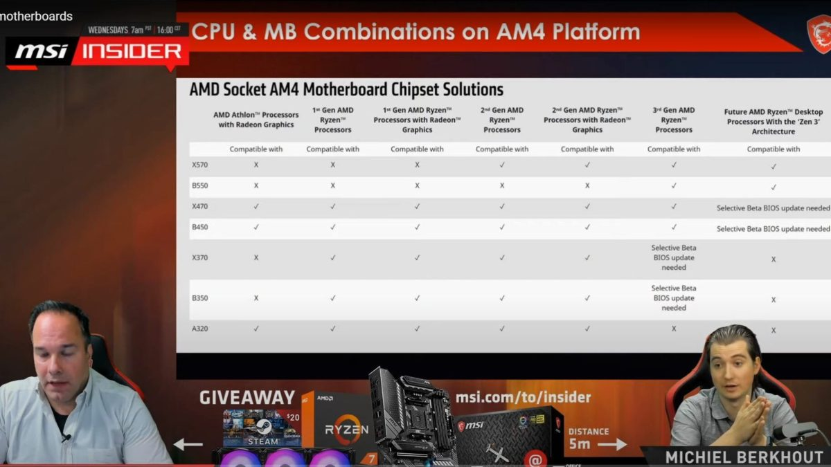 Msi Acknowledges That Amd 400 Motherboards Will Be Compatible With Zen 3 Optocrypto