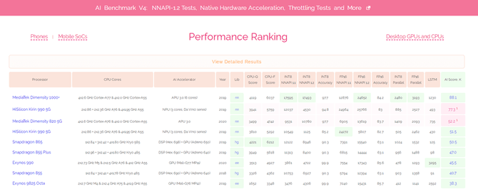 MediaTek is at the top! Dimensity occupies top position in Zurich AI performance ranking 2