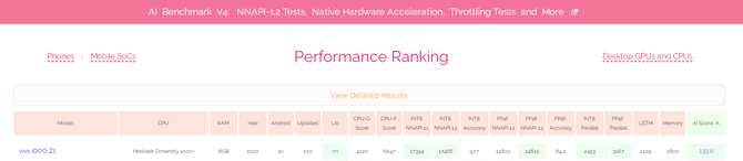 MediaTek is at the top! Dimensity occupies top position in Zurich AI performance ranking 3