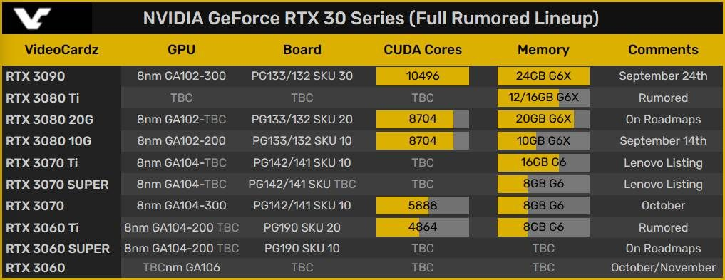 Nvidia RTX 3060 Ti or SUPER is rumored to have 4684 CUDA cores