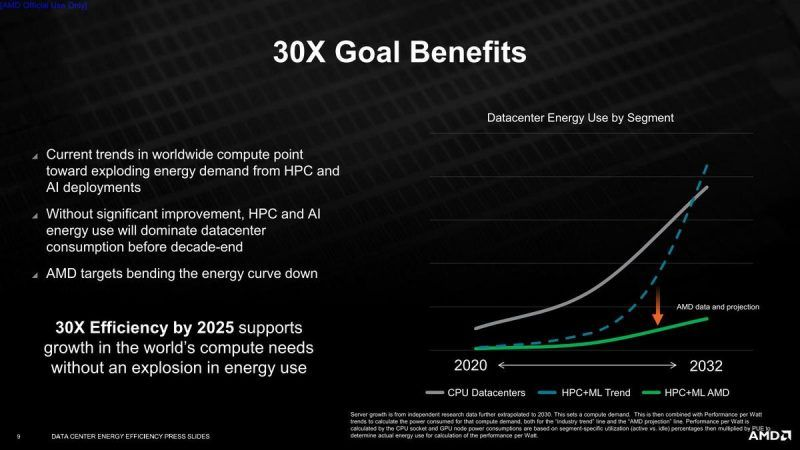 AMD updates efficiency target: 30x targeted for AI and HPC by 2025